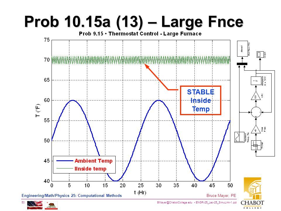 BMayer@ChabotCollege.edu ENGR-25_Lec-25_SimuLink-1.ppt 50 Bruce Mayer, PE Engineering/Math/Physics 25: Computational Methods Prob 10.15a (13) – Large