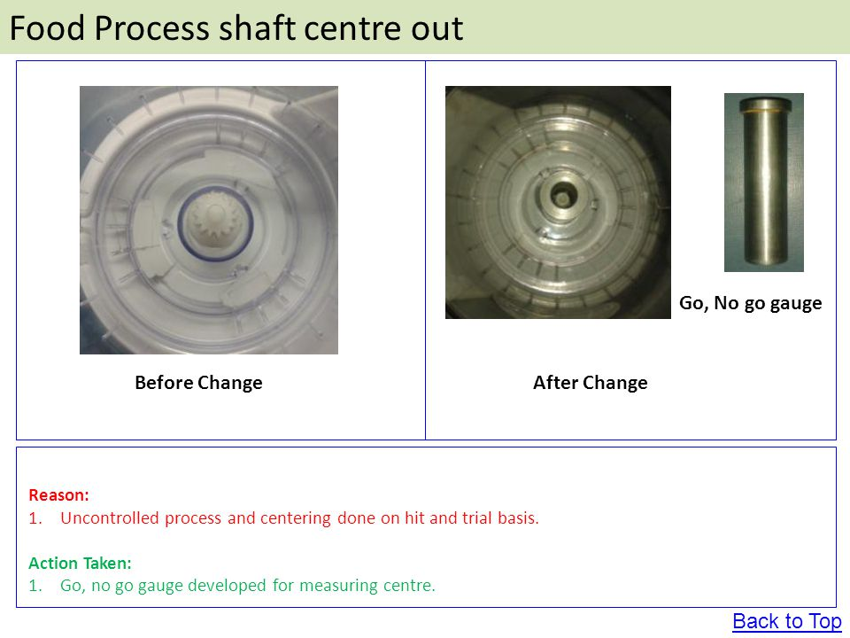 Food Process shaft centre out Before ChangeAfter Change Reason: 1.Uncontrolled process and centering done on hit and trial basis.