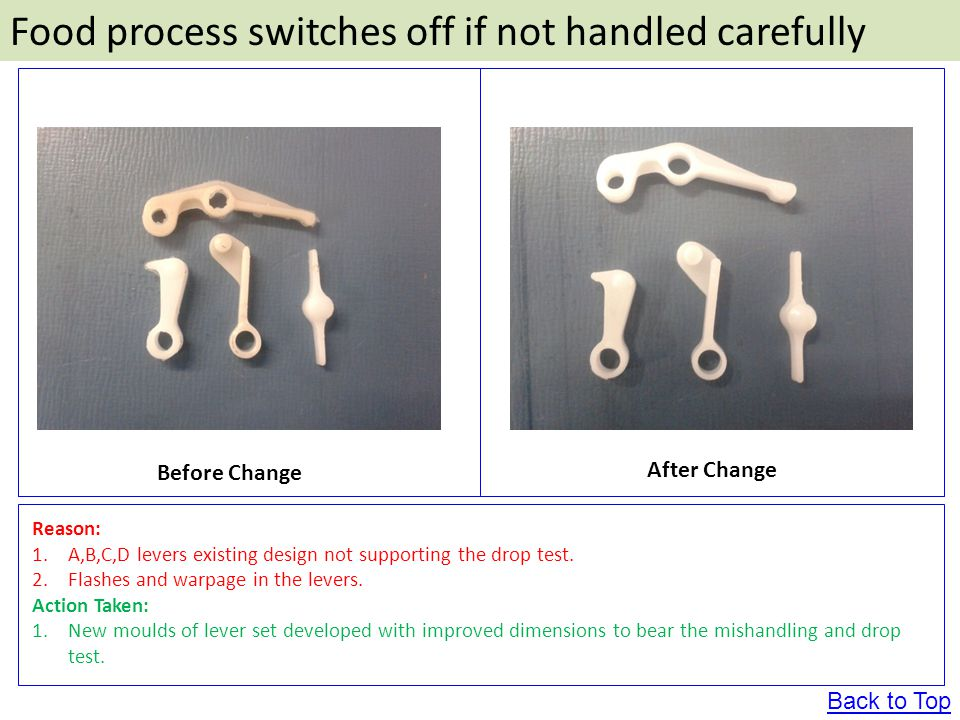 Food process switches off if not handled carefully Before Change After Change Reason: 1.A,B,C,D levers existing design not supporting the drop test.