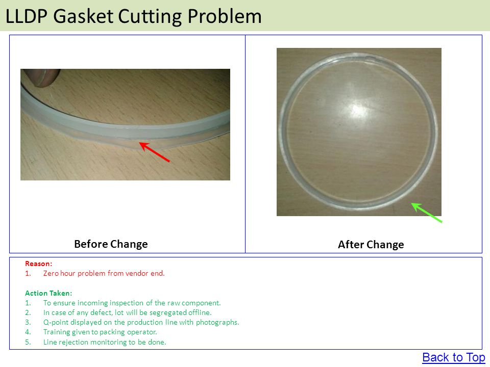 LLDP Gasket Cutting Problem Before Change After Change Back to Top Reason: 1.Zero hour problem from vendor end.