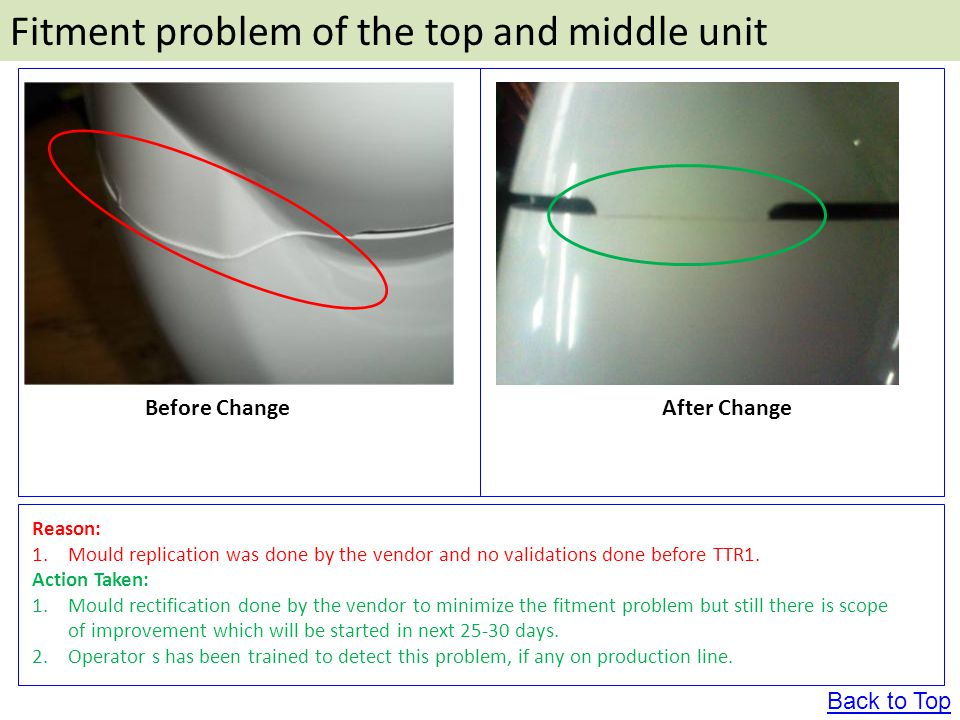 Before ChangeAfter Change Fitment problem of the top and middle unit Reason: 1.Mould replication was done by the vendor and no validations done before TTR1.