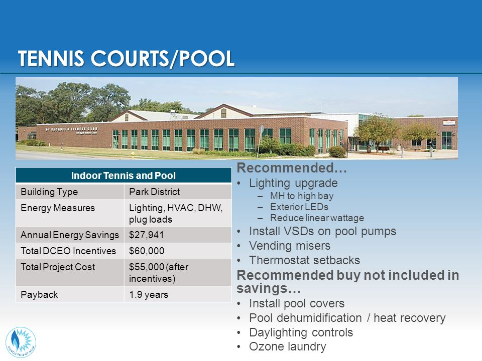TENNIS COURTS/POOL Indoor Tennis and Pool Building TypePark District Energy MeasuresLighting, HVAC, DHW, plug loads Annual Energy Savings$27,941 Total DCEO Incentives$60,000 Total Project Cost$55,000 (after incentives) Payback1.9 years Recommended… Lighting upgrade –MH to high bay –Exterior LEDs –Reduce linear wattage Install VSDs on pool pumps Vending misers Thermostat setbacks Recommended buy not included in savings… Install pool covers Pool dehumidification / heat recovery Daylighting controls Ozone laundry
