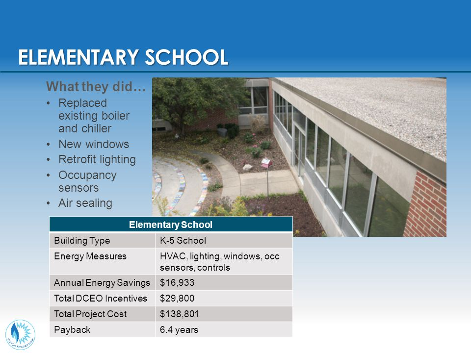 ELEMENTARY SCHOOL Elementary School Building TypeK-5 School Energy MeasuresHVAC, lighting, windows, occ sensors, controls Annual Energy Savings$16,933 Total DCEO Incentives$29,800 Total Project Cost$138,801 Payback6.4 years What they did… Replaced existing boiler and chiller New windows Retrofit lighting Occupancy sensors Air sealing