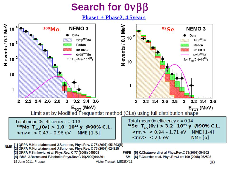 SuperNEMO project Tracko-calo with 100 kg of 82 Se or 150 Nd 3 years R&D program: improvement of energy resolution Increase of efficiency Background reduction …….