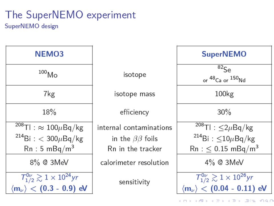 Main activities of the IEAP staff for SuperNEMO: 1)Rn measurements and R&D programme 2)Ultra low background facility based on high volume HPGe 3)Testing facilities of scintillating detectors Ultra low background facility based on high volume HPGe – produced by Canberra, 600 cm 3, detector is in LSM (from November 2010); FWHM (122 keV) = 1,13 keVFWHM (1,33 MeV) = 1,98 keV measured relative efficiency = 162% P/C ratio = 113 installation in LSM – January-March, 2011 (frame + Pb shielding = 23 kE).