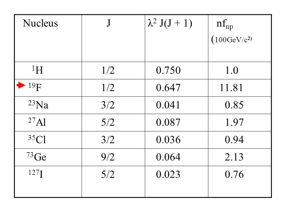 Nucleus Jλ 2 J(J + 1) nf np ( 100GeV/c 2) 1 H 1/2 0.750 1.0 19 F 1/2 0.647 11.81 23 Na 3/2 0.041 0.85 27 Al 5/2 0.087 1.97 35 Cl 3/2 0.036 0.94 73 Ge 9/2 0.064 2.13 127 I 5/2 0.023 0.76