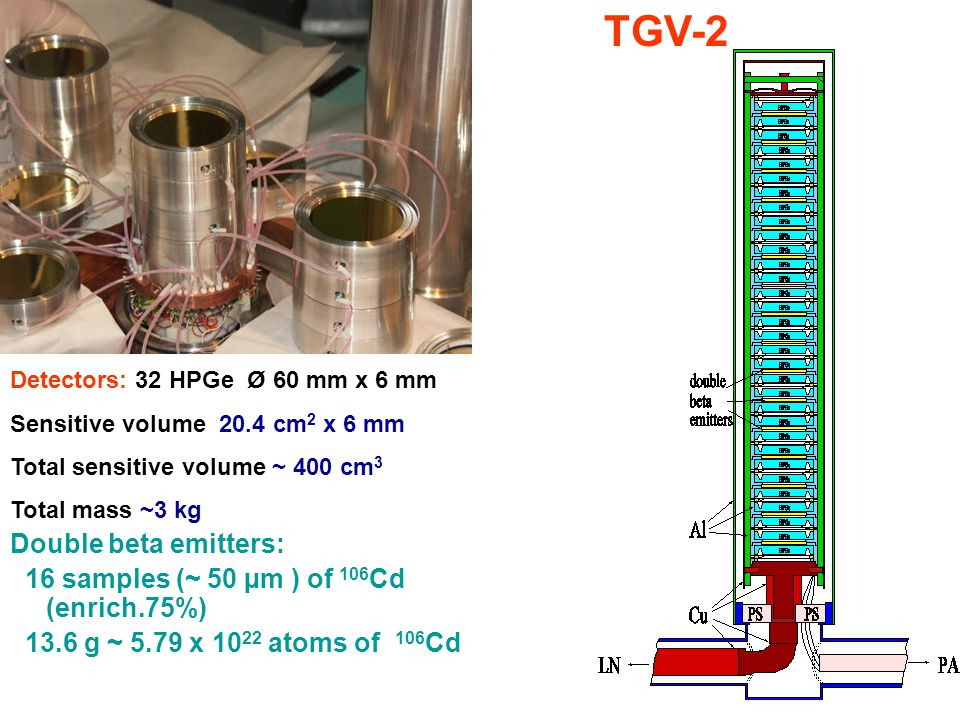 TGV-2 Detectors: 32 HPGe Ø 60 mm x 6 mm Sensitive volume 20.4 cm 2 x 6 mm Total sensitive volume ~ 400 cm 3 Total mass ~3 kg Double beta emitters: 16 samples (~ 50 µm ) of 106 Cd (enrich.75%) 13.6 g ~ 5.79 x 10 22 atoms of 106 Cd