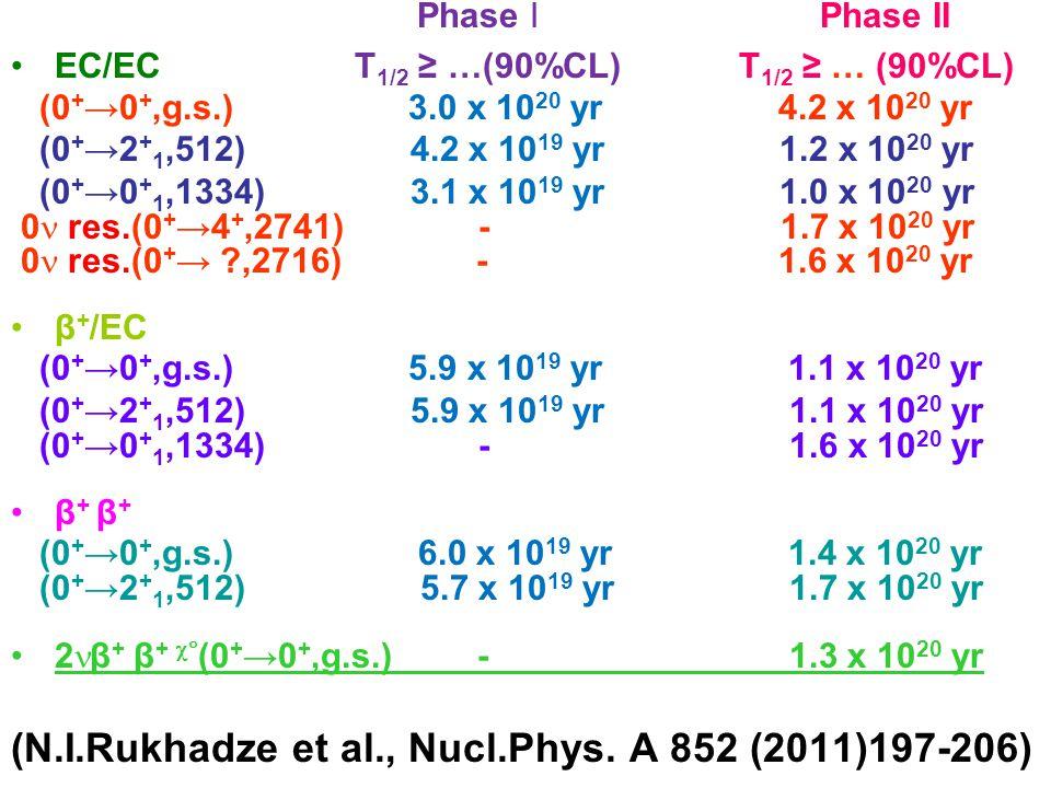 Phase I Phase II EC/EC T 1/2 ≥ …(90%CL) T 1/2 ≥ … (90%CL) (0 + →0 +,g.s.) 3.0 x 10 20 yr 4.2 x 10 20 yr (0 + →2 + 1,512) 4.2 x 10 19 yr 1.2 x 10 20 yr (0 + →0 + 1,1334) 3.1 x 10 19 yr 1.0 x 10 20 yr 0 res.(0 + →4 +,2741) - 1.7 x 10 20 yr 0 res.(0 + → ,2716) - 1.6 x 10 20 yr β + /EC (0 + →0 +,g.s.) 5.9 x 10 19 yr 1.1 x 10 20 yr (0 + →2 + 1,512) 5.9 x 10 19 yr 1.1 x 10 20 yr (0 + →0 + 1,1334) - 1.6 x 10 20 yr β + (0 + →0 +,g.s.) 6.0 x 10 19 yr 1.4 x 10 20 yr (0 + →2 + 1,512) 5.7 x 10 19 yr 1.7 x 10 20 yr 2 β + β +  (0 + →0 +,g.s.) - 1.3 x 10 20 yr (N.I.Rukhadze et al., Nucl.Phys.