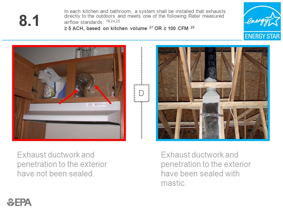 8.1 Exhaust ductwork and penetration to the exterior have not been sealed. In each kitchen and bathroom, a system shall be installed that exhausts dir