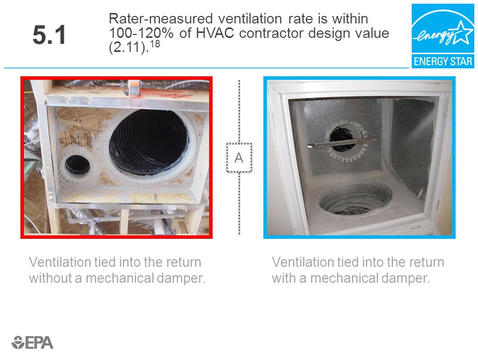 5.1 Ventilation tied into the return without a mechanical damper. Rater-measured ventilation rate is within 100-120% of HVAC contractor design value (