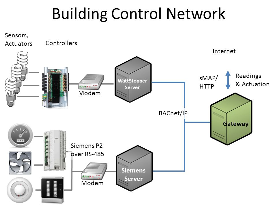 Building Control Network Sensors, Actuators Controllers WattStopper Server Modem Internet sMAP/ HTTP Readings & Actuation BACnet/IP Gateway Modem Siemens P2 over RS-485 Siemens Server