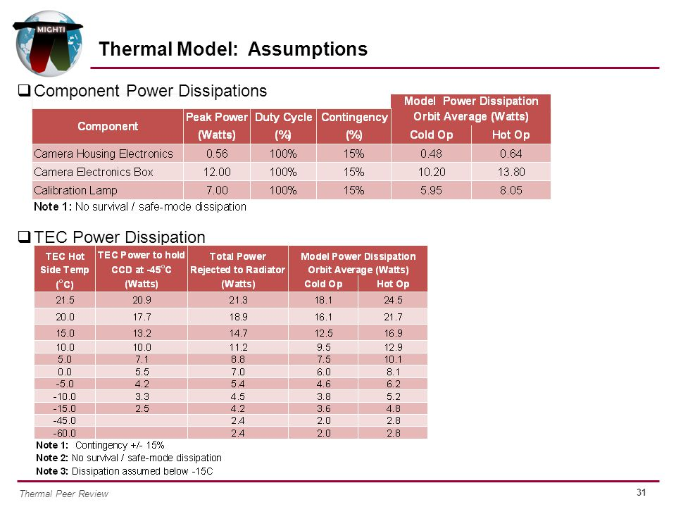 31 Thermal Peer Review  Component Power Dissipations  TEC Power Dissipation Thermal Model: Assumptions
