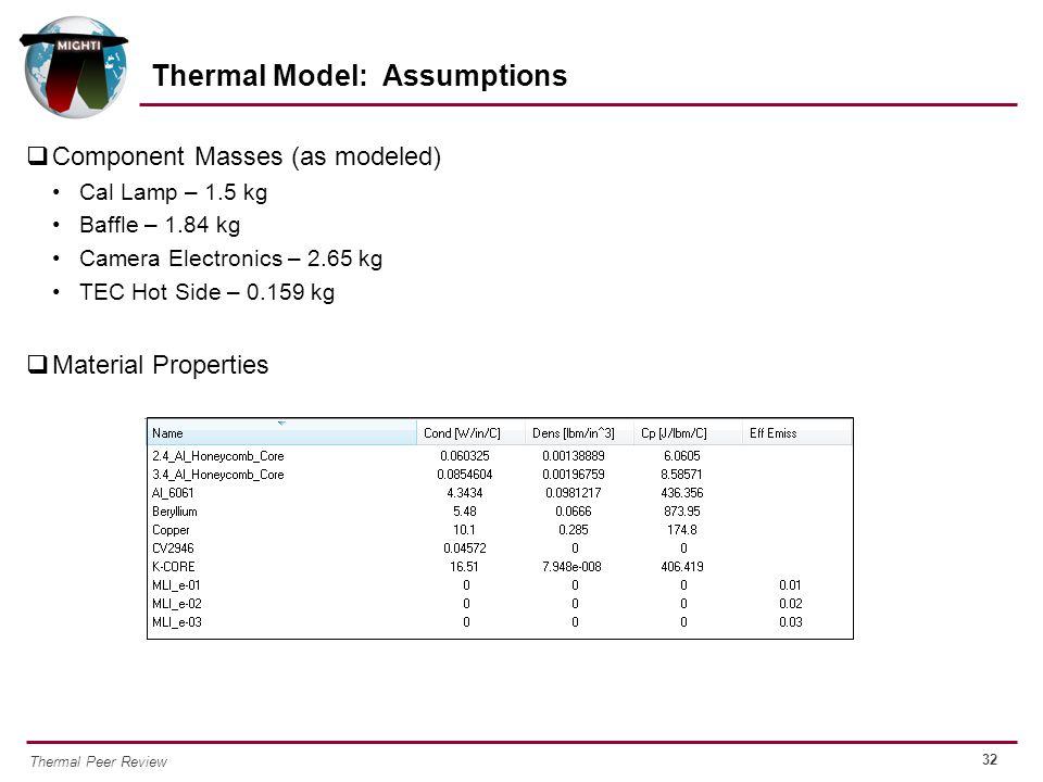 32 Thermal Peer Review  Component Masses (as modeled) Cal Lamp – 1.5 kg Baffle – 1.84 kg Camera Electronics – 2.65 kg TEC Hot Side – 0.159 kg  Mater