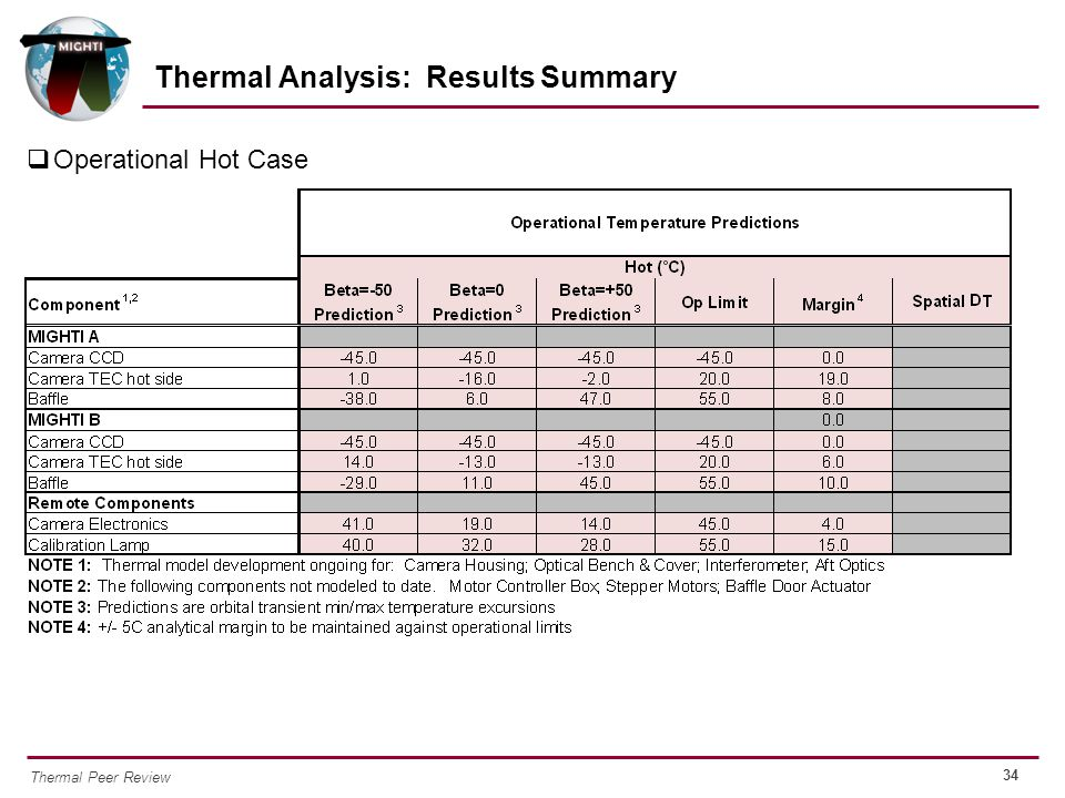 34 Thermal Peer Review  Operational Hot Case Thermal Analysis: Results Summary