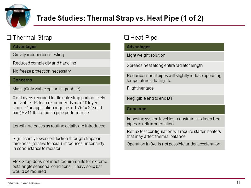41 Thermal Peer Review  Thermal Strap Trade Studies: Thermal Strap vs. Heat Pipe (1 of 2) Concerns Imposing system level test constraints to keep hea