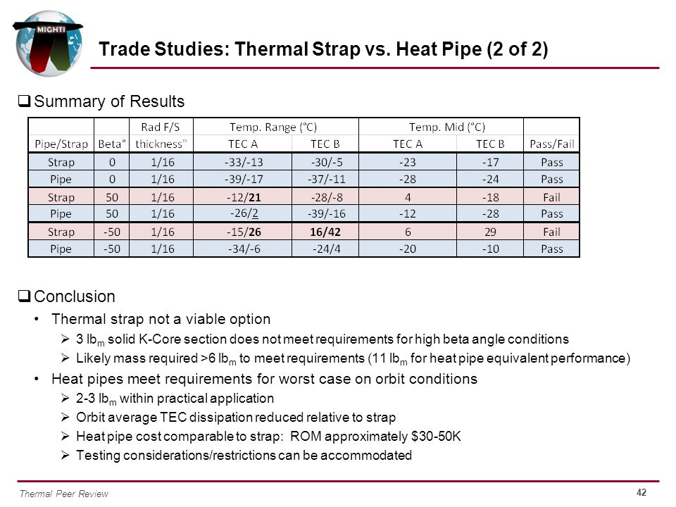 42 Thermal Peer Review  Summary of Results  Conclusion Thermal strap not a viable option  3 lb m solid K-Core section does not meet requirements fo