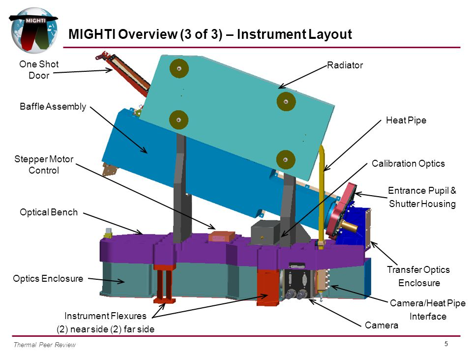 5 Thermal Peer Review MIGHTI Overview (3 of 3) – Instrument Layout Optical Bench Transfer Optics Enclosure Entrance Pupil & Shutter Housing Heat Pipe