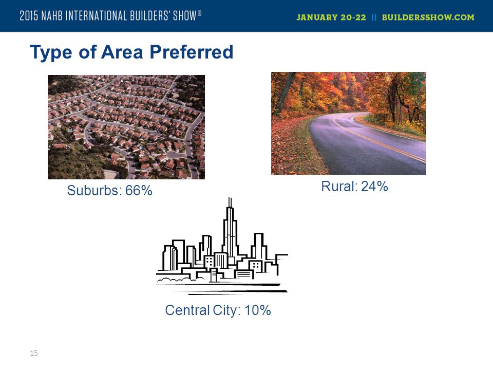 Type of Area Preferred 15 Suburbs: 66% Central City: 10% Rural: 24%