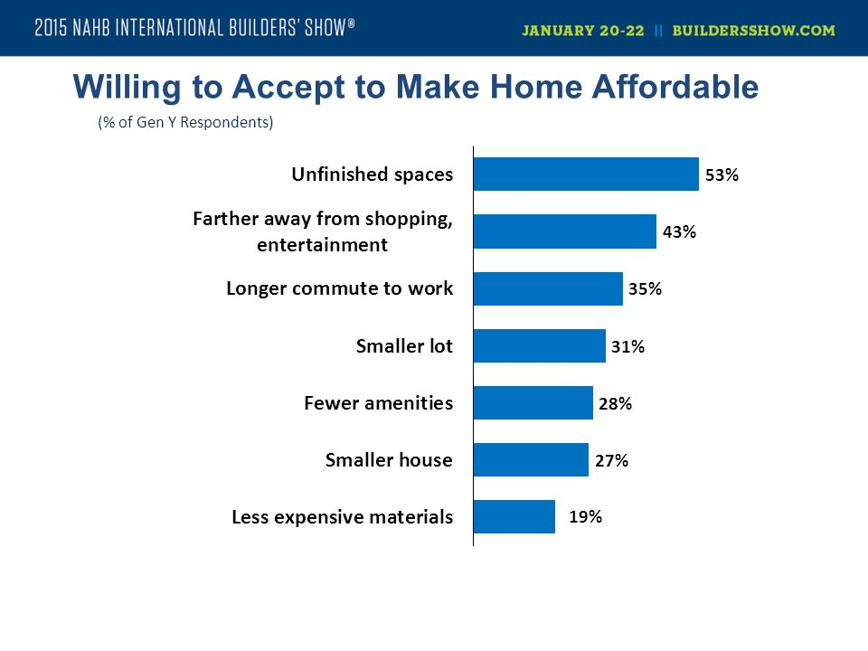 Willing to Accept to Make Home Affordable (% of Gen Y Respondents)