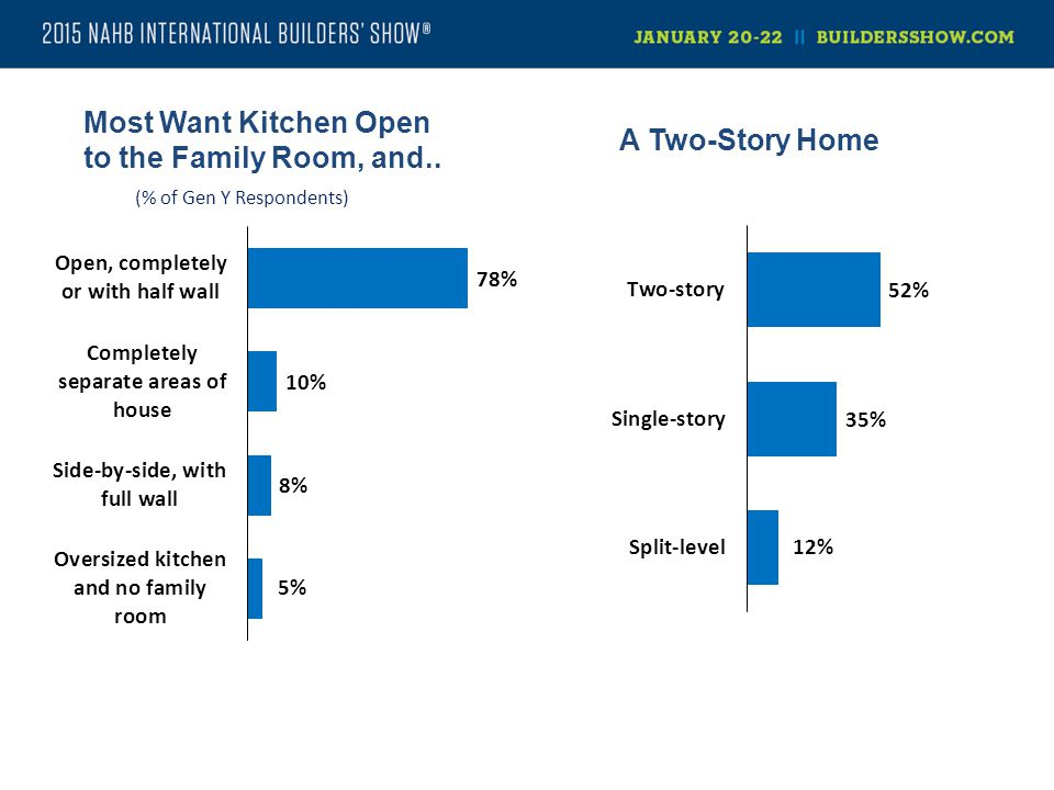 Most Want Kitchen Open to the Family Room, and.. (% of Gen Y Respondents) A Two-Story Home
