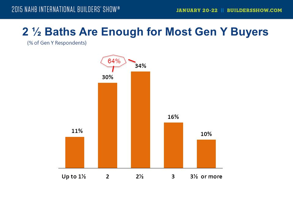 2 ½ Baths Are Enough for Most Gen Y Buyers (% of Gen Y Respondents)