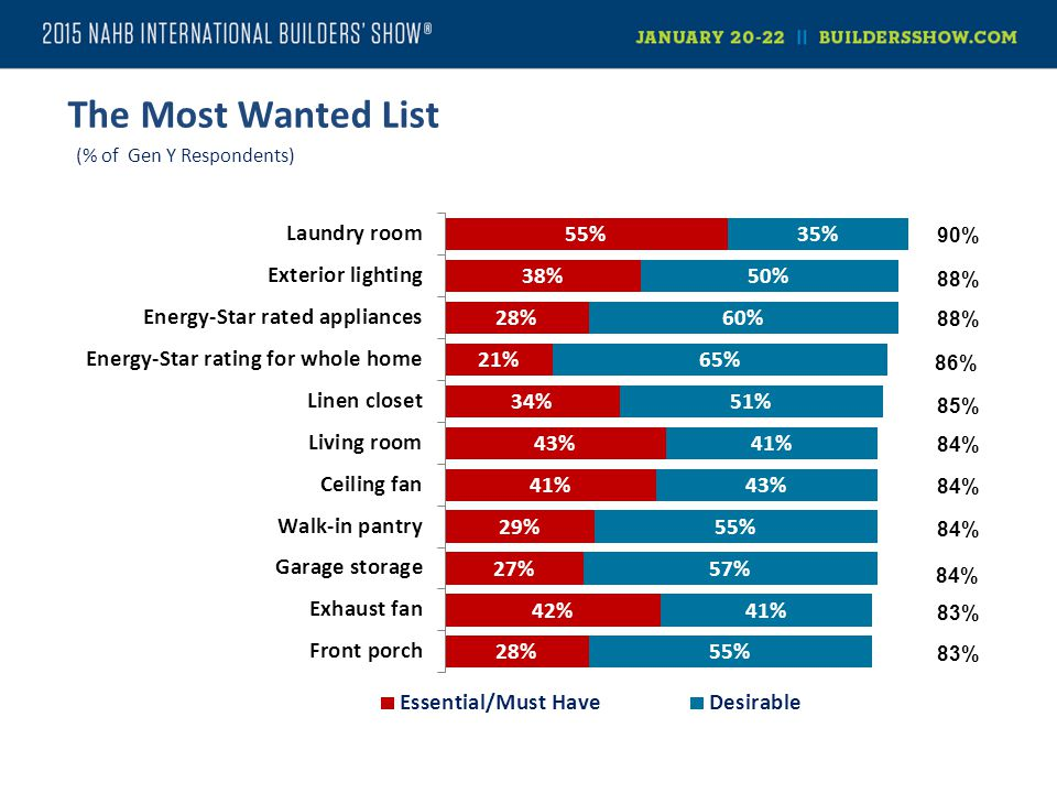 The Most Wanted List (% of Gen Y Respondents)