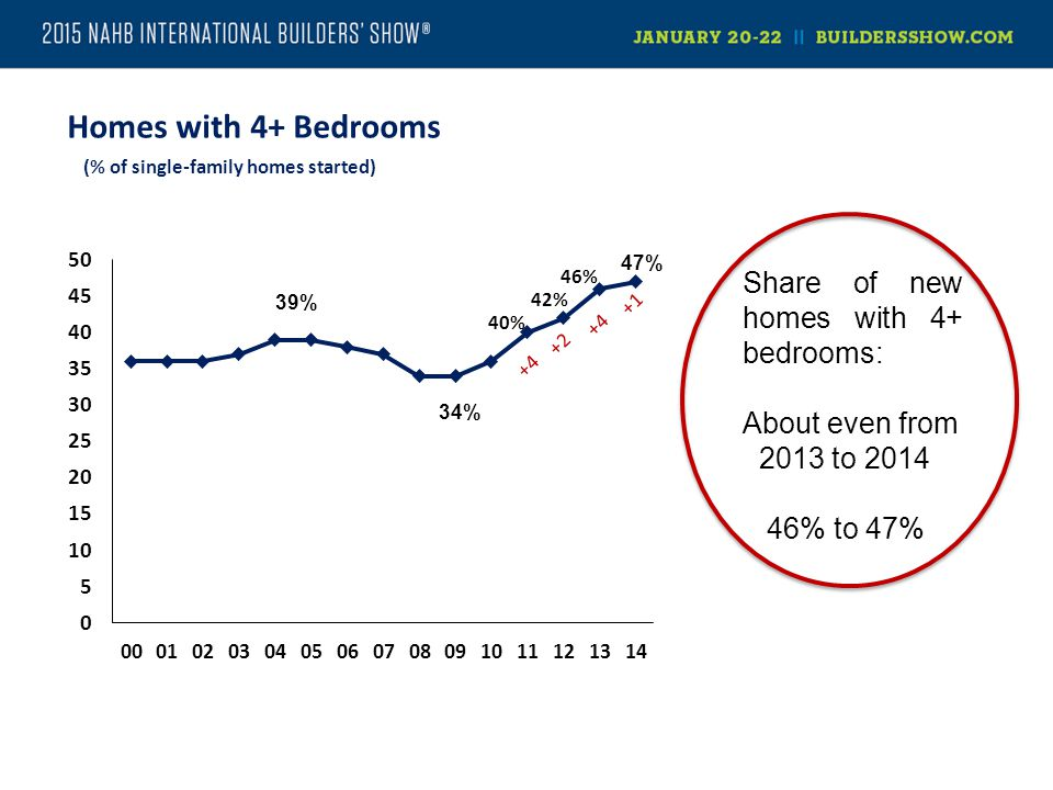 Homes with 4+ Bedrooms (% of single-family homes started) Share of new homes with 4+ bedrooms: About even from 2013 to 2014 46% to 47%