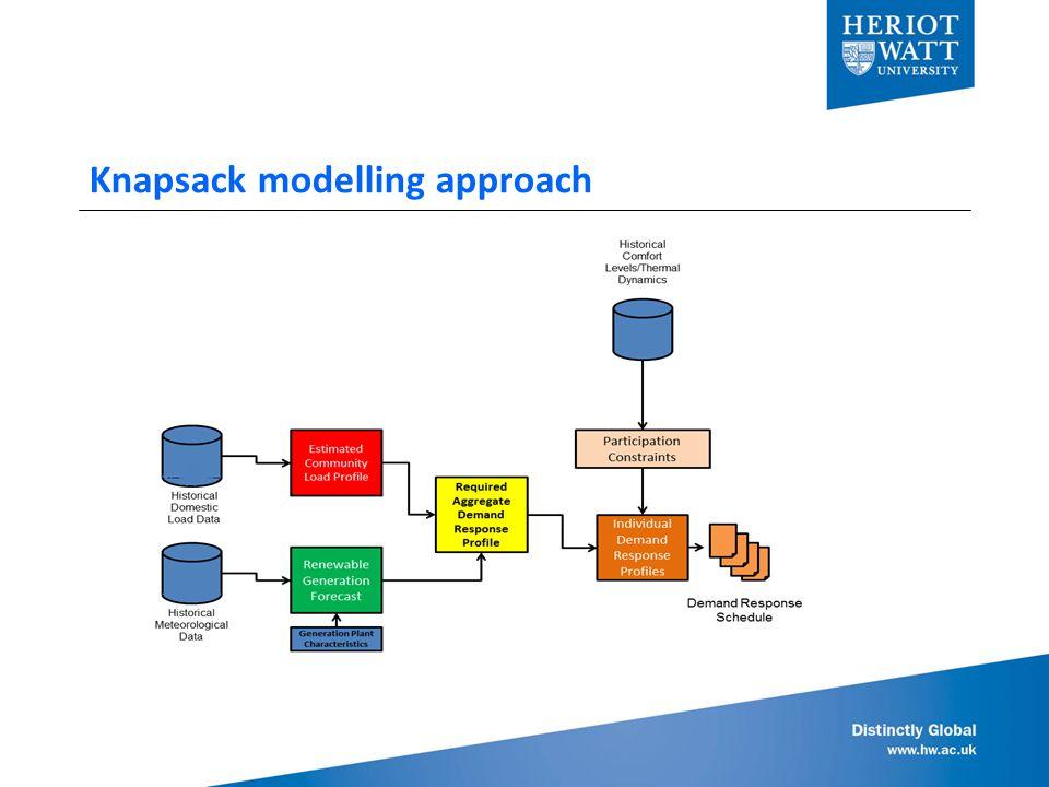 Knapsack modelling approach
