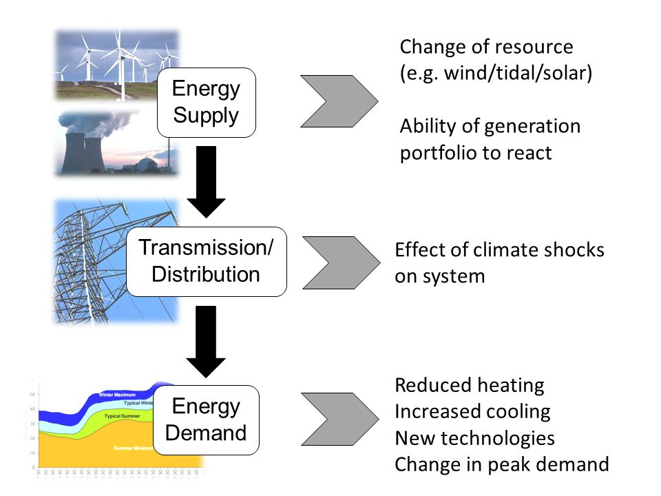 Energy Supply Transmission/ Distribution Energy Demand Change of resource (e.g.