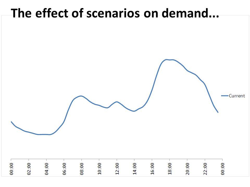 The effect of scenarios on demand...
