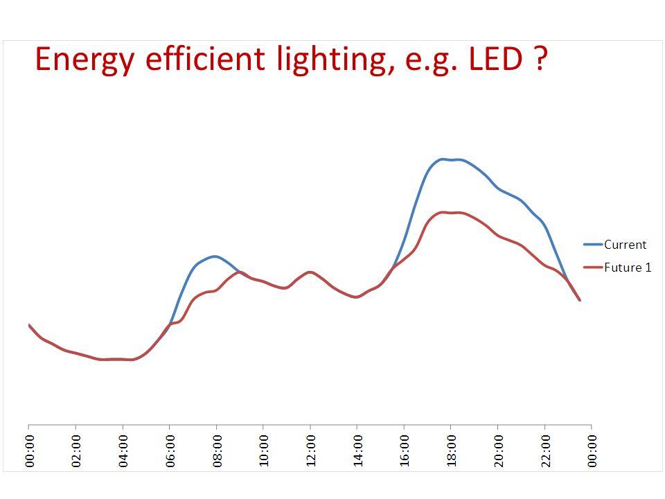 Energy efficient lighting, e.g. LED ?