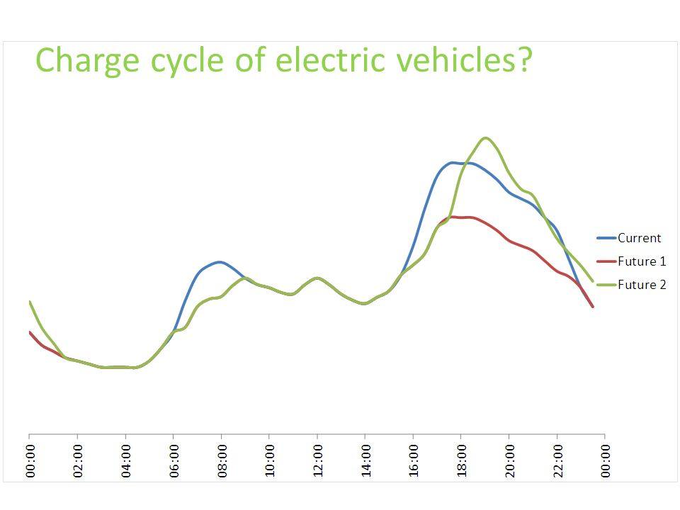 Charge cycle of electric vehicles