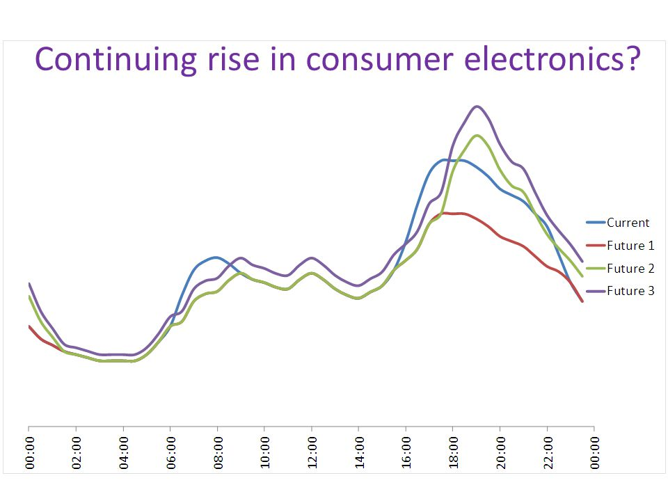 Continuing rise in consumer electronics