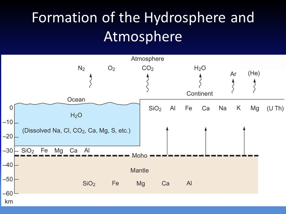 Formation of the Hydrosphere and Atmosphere