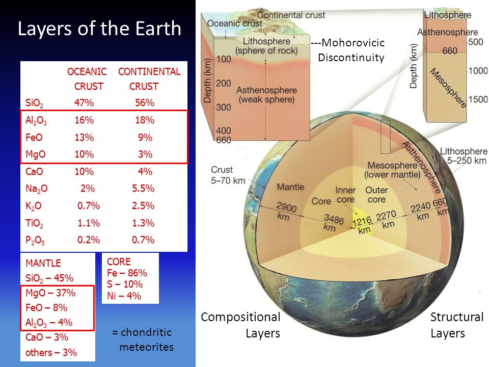 Compositional Layers Structural Layers MANTLE SiO 2 – 45% MgO – 37% FeO – 8% Al 2 O 3 – 4% CaO – 3% others – 3% CORE Fe – 86% S – 10% Ni – 4% OCEANIC