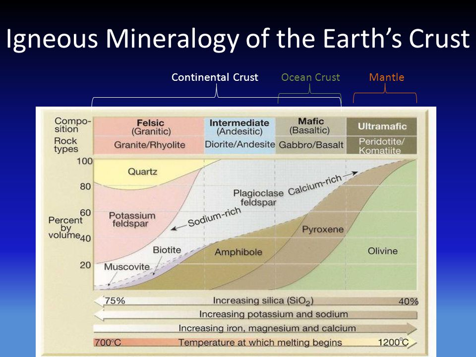 Igneous Mineralogy of the Earth's Crust Ocean CrustMantleContinental Crust