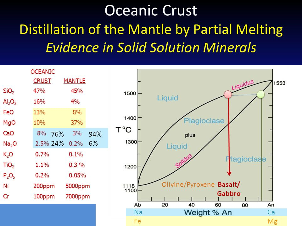 Oceanic Crust Distillation of the Mantle by Partial Melting Evidence in Solid Solution Minerals OCEANIC OCEANIC CRUSTMANTLE SiO 2 47% 45% Al 2 O 3 16%