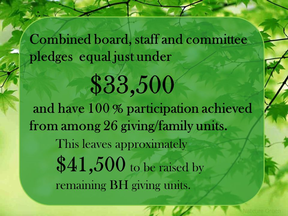 Combined board, staff and committee pledges equal just under and have 100 % participation achieved from among 26 giving/family units. This leaves appr