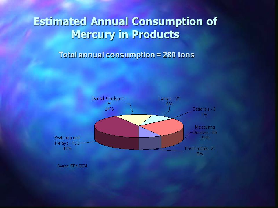 Estimated Annual Consumption of Mercury in Products Total annual consumption = 280 tons