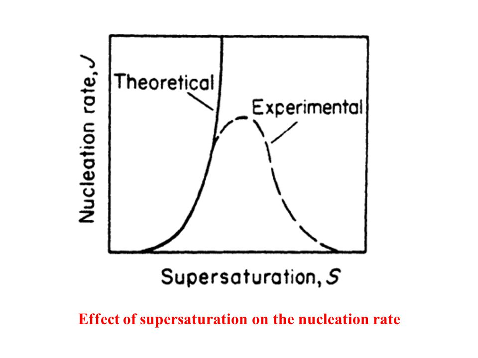Effect of supersaturation on the nucleation rate