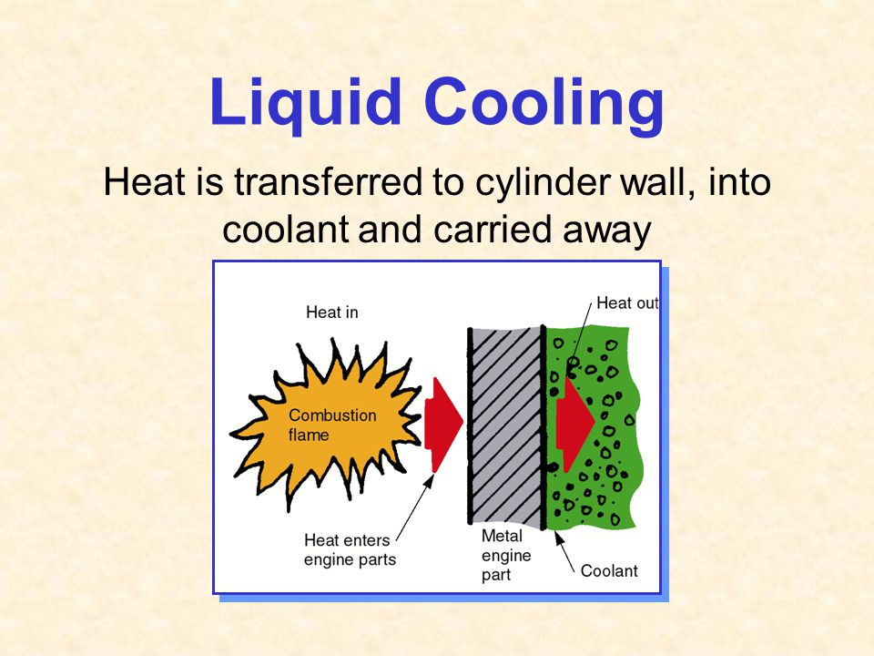 Liquid Cooling Heat is transferred to cylinder wall, into coolant and carried away