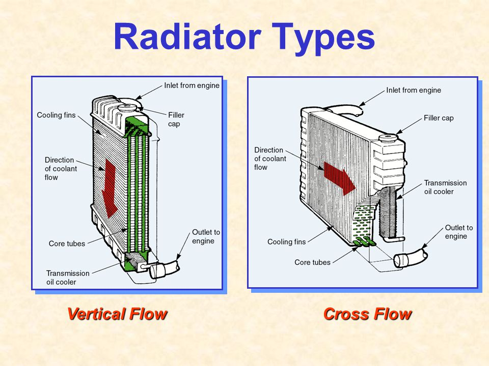 Radiator Types Vertical Flow Cross Flow