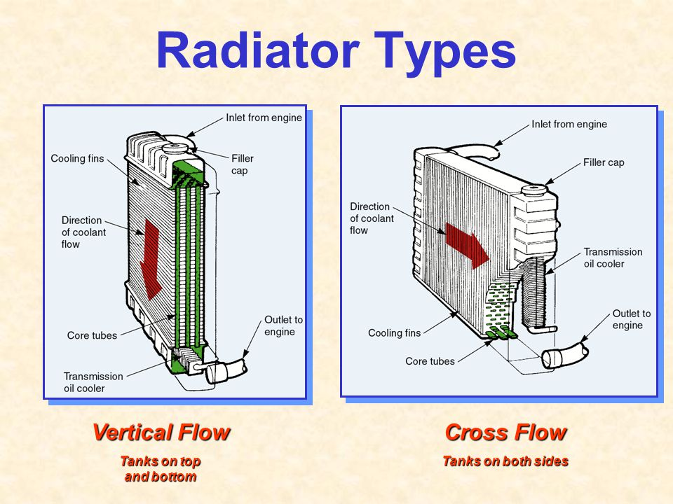 Radiator Types Vertical Flow Tanks on top and bottom Cross Flow Tanks on both sides