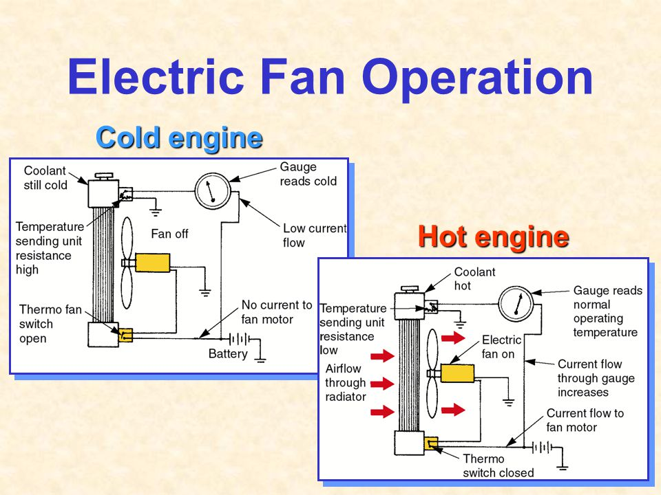 Electric Fan Operation Cold engine Hot engine