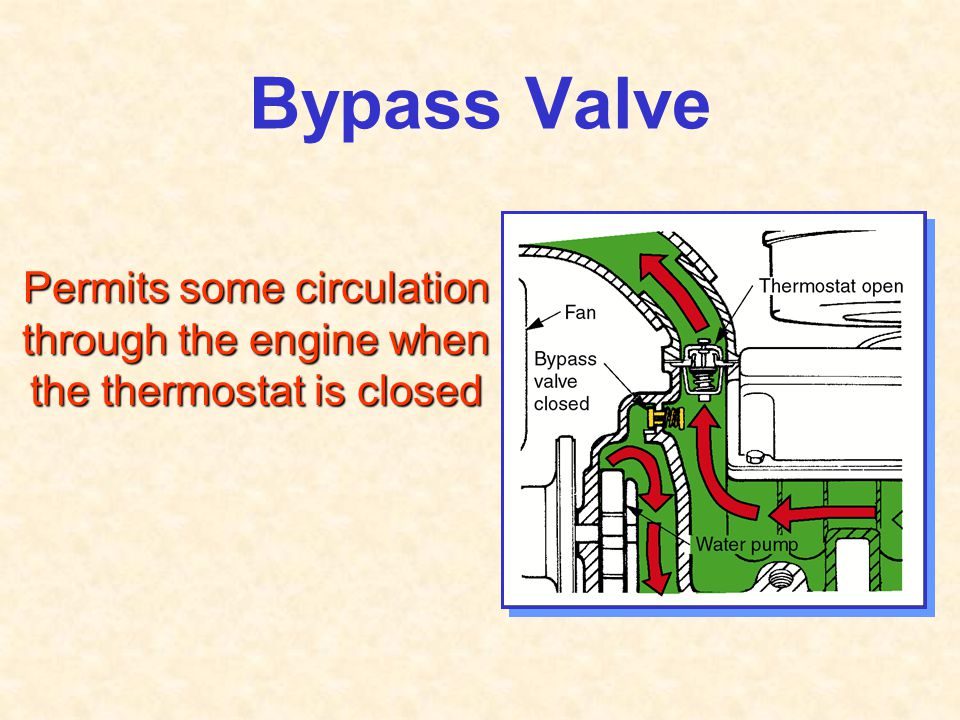 Bypass Valve Permits some circulation through the engine when the thermostat is closed