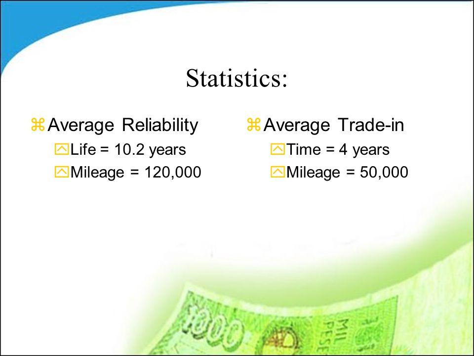 Statistics: zAverage Reliability yLife = 10.2 years yMileage = 120,000 zAverage Trade-in yTime = 4 years yMileage = 50,000