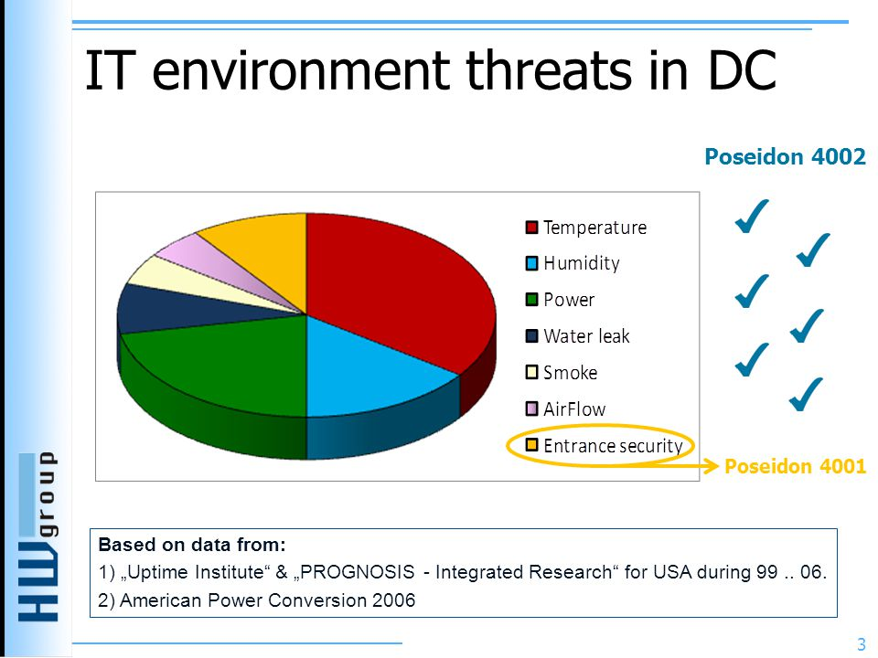 "IT environment threats in DC Based on data from: 1) ""Uptime Institute & ""PROGNOSIS - Integrated Research for USA during 99.."