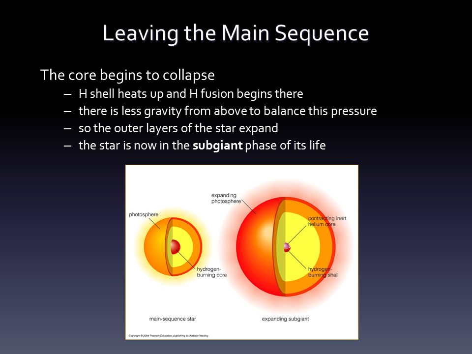 Leaving the Main Sequence The core begins to collapse – H shell heats up and H fusion begins there – there is less gravity from above to balance this