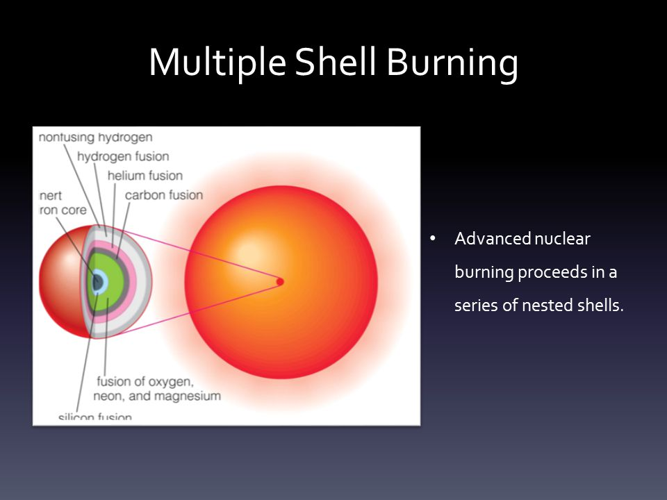 Multiple Shell Burning Advanced nuclear burning proceeds in a series of nested shells.