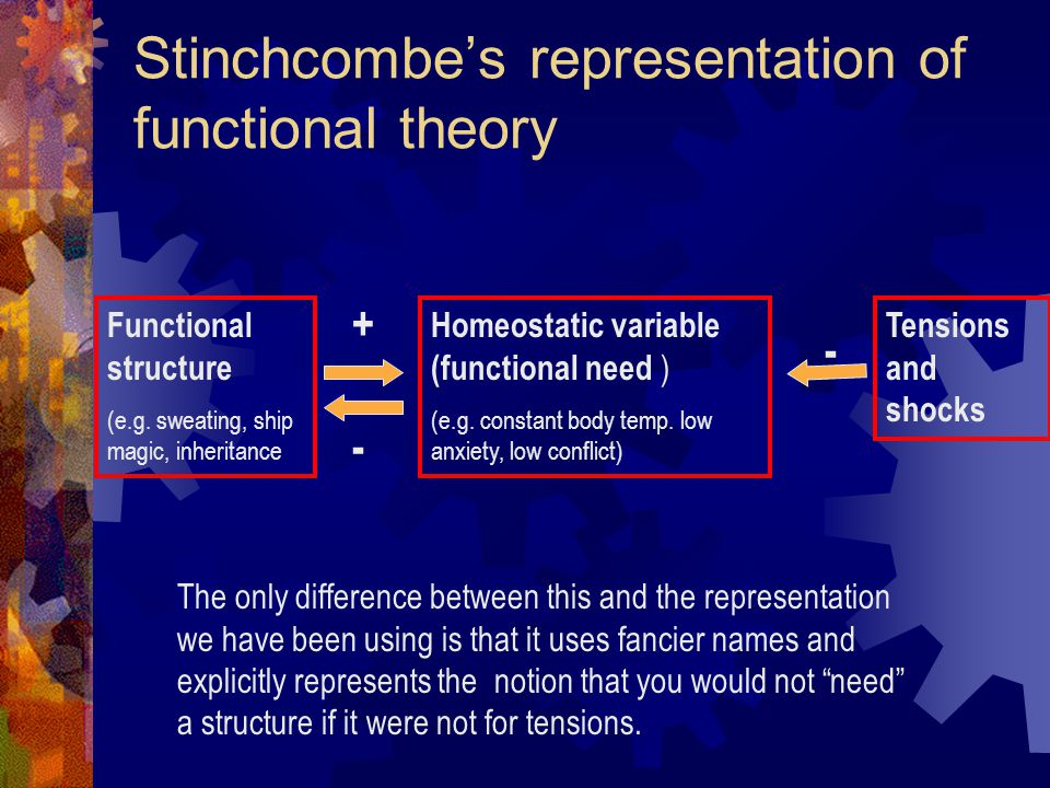 Stinchcombe's representation of functional theory Functional structure (e.g.